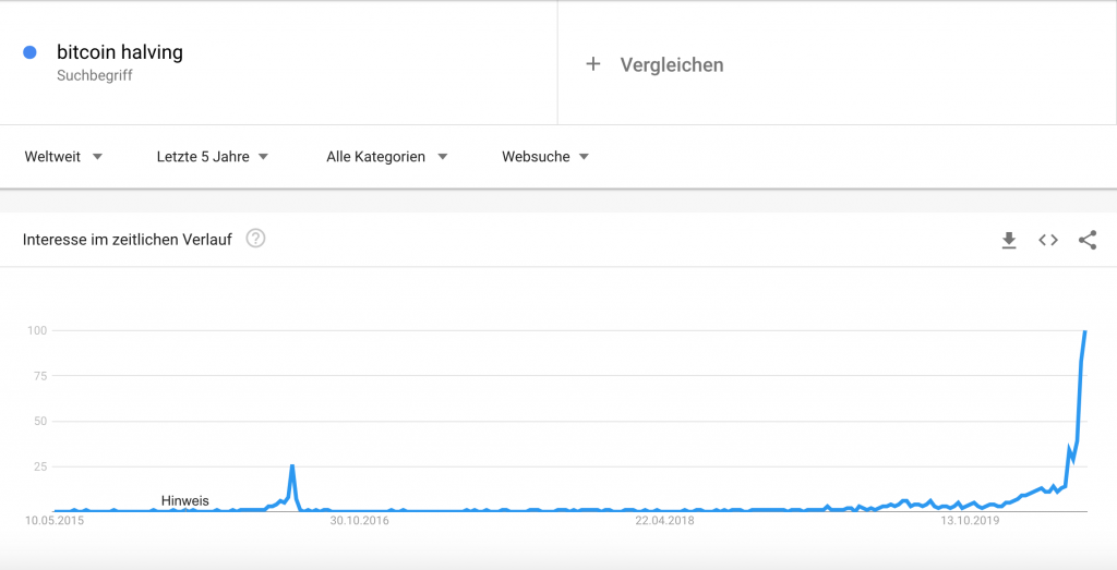 Bitcoin halving 2020 google trends